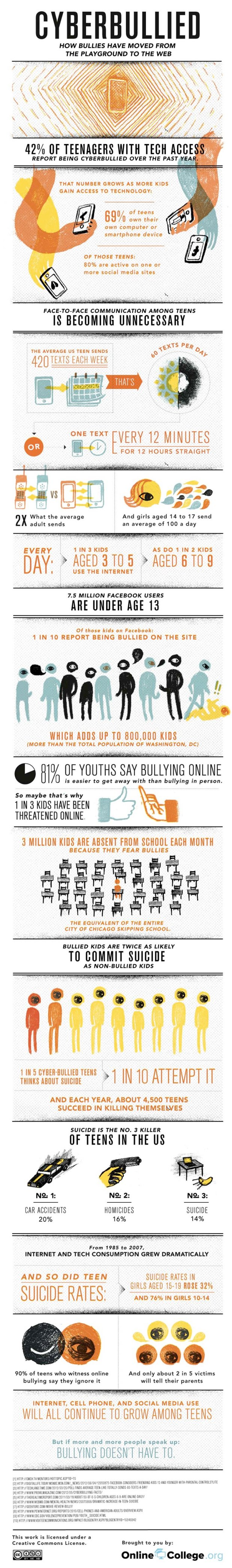 cyberbullyinfographic